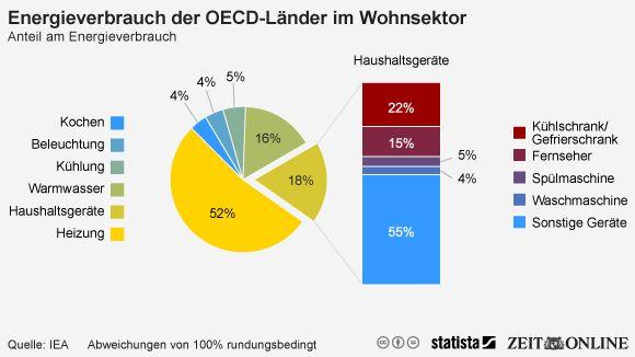 energieverbrauch Haushalt | egn-Architekten Jena